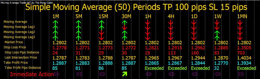 Forex multi time frame momentum trading